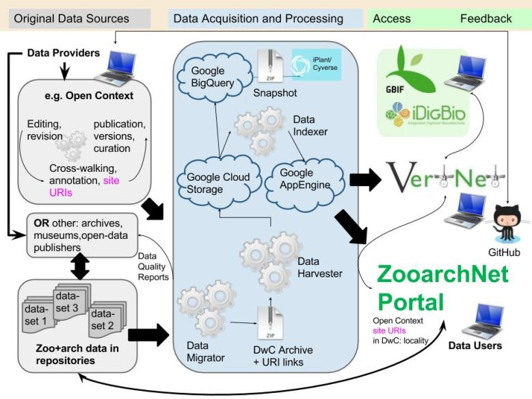 ZooArchNet fig_KFE